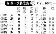 勝敗4122009.jpg