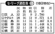 勝敗5102009.jpg