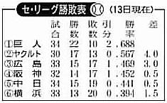勝敗5142009.jpg