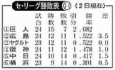 勝敗51貯金1.jpg